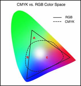 Porównanie cmyk rgb
